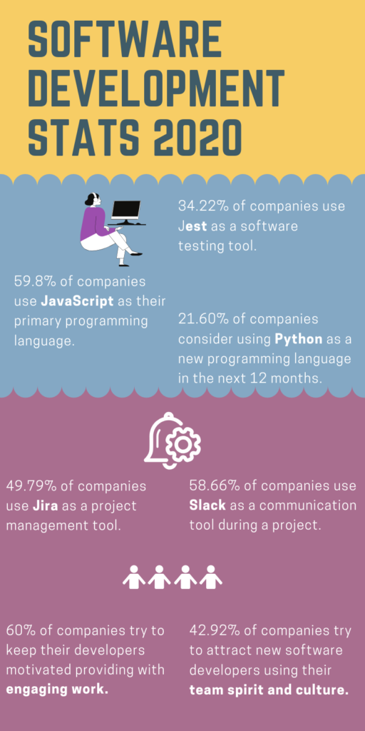 """Software development stats 2020"""